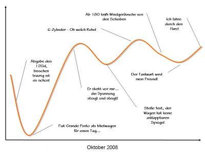 Lifers Oktober 2008