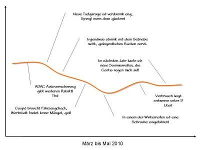 Life Line 325i Coupé März bis Mai 2010