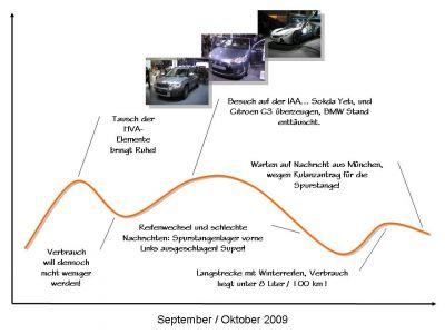 Life Line für den September und Oktober 2009