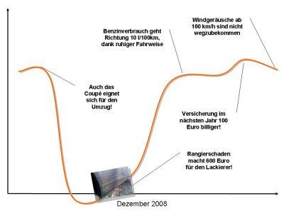 Life Line Dezember 2008