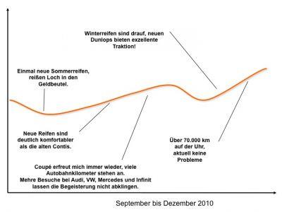 Life Line 2010 für September bis Oktober 2010